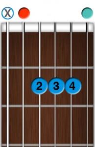 Apprendre la guitare debutant.com - Les accords - Accord de LA Maj ou encore noté A