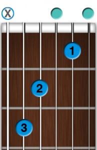 Apprendre la guitare débutant - Accord de Do Majeur