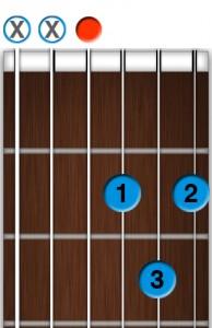 Apprendre la guitare débutant vous propose d'apprendre le Ré Majeur encore écrit D