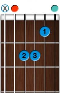 Apprendre la guitare débutant - Accords Am