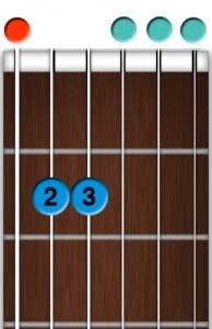 apprendre la guitare débutant - Accord Mi (E) mineur