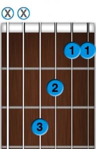 Apprendre la guitare débutant - Accord de Fa Maj