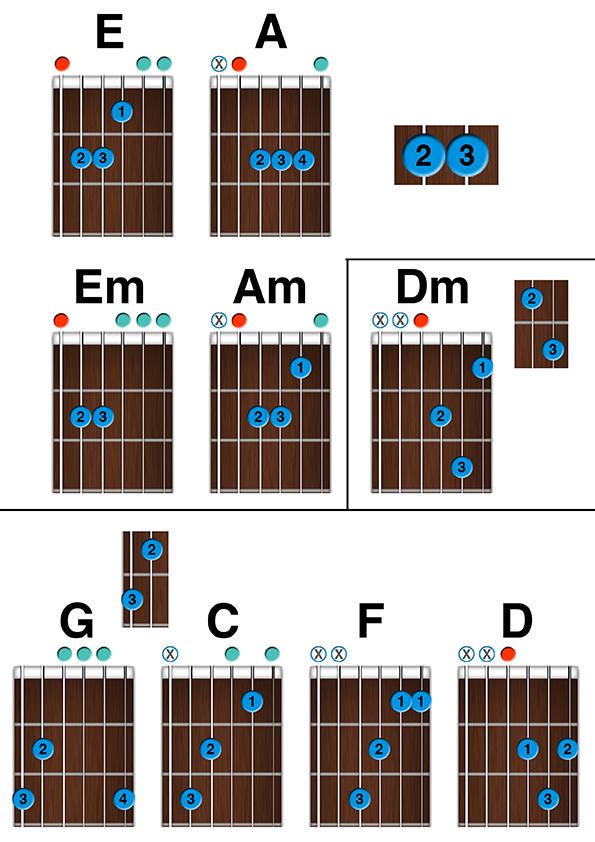 apprendre la guitare debutant  -  les accords ouverts
