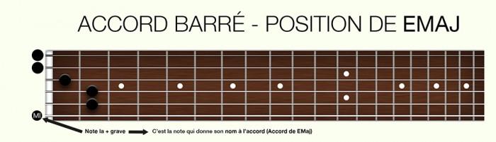 https://apprendre-la-guitare-debutant.com/wp-content/uploads/2015/07/barrés-note-donne-le-nom-