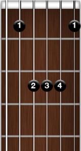 https://apprendre-la-guitare-debutant.com - position A barré classique