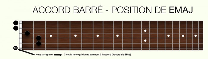 http://apprendre-la-guitare-debutant.com/wp-content/uploads/2015/07/barrés-note-donne-le-nom-