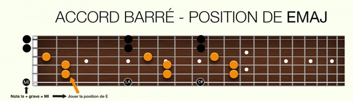 http://apprendre-la-guitare-debutant.com-barrés-position-de-E-Maj