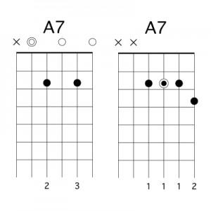 apprendre-la-guitare-debutant.com - Accord A7