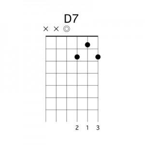 apprendre-la-guitare-debutant.com - Accord D7