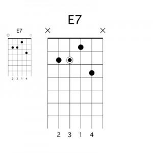 http://apprendre-la-guitare-debutant.com-Accord E7