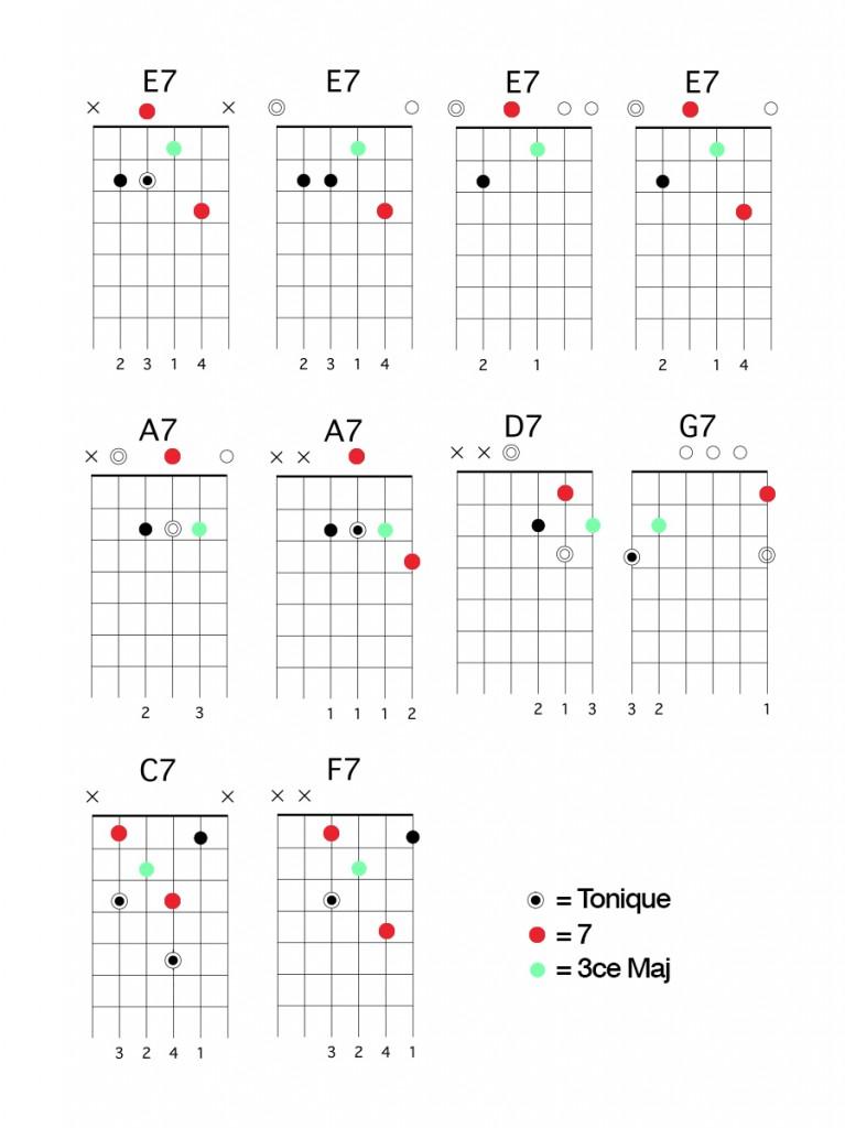 apprendre-la-guitare-debutant-visualisation-accords-7