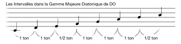 apprendre-la-guitare-debutant_Intervalles de la Gamme Diatonique Majeure