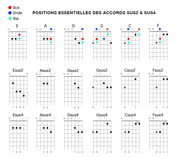 apprendre-la-guitare-debutant_positions essentielles accords sus2 et sus 4
