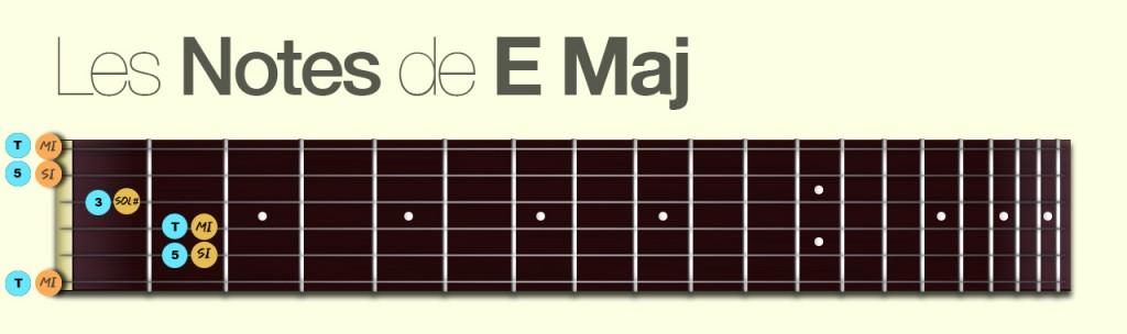 http://apprendre-la-guitare-debutant.com-Les-notes-de-EMaj.jpg