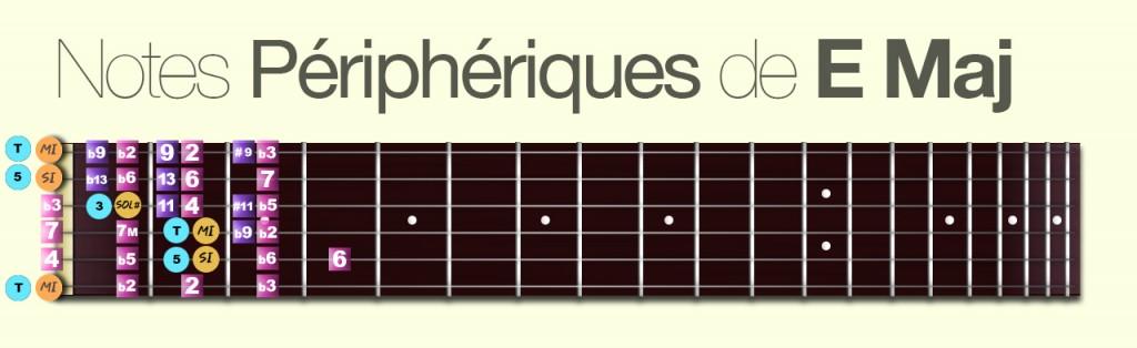 apprendre-la-guitare-debutant-Les notes périphériques de EMaj