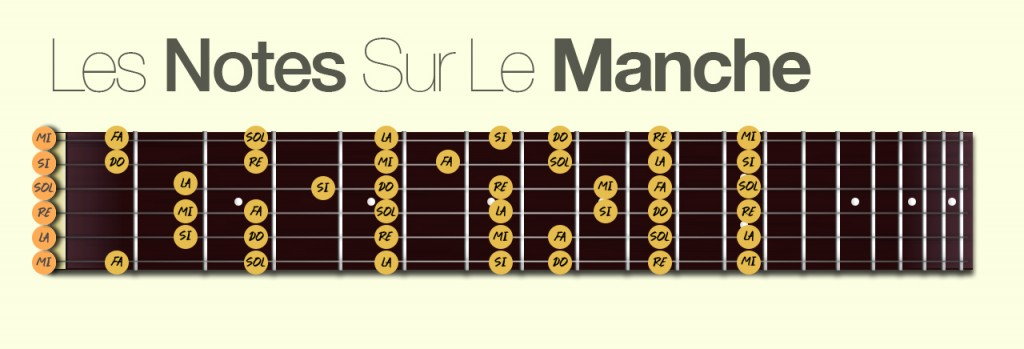 https://apprendre-la-guitare-debutant.com/wp-content/uploads/2016/01/Les-notes-sur-le-manche.jpg