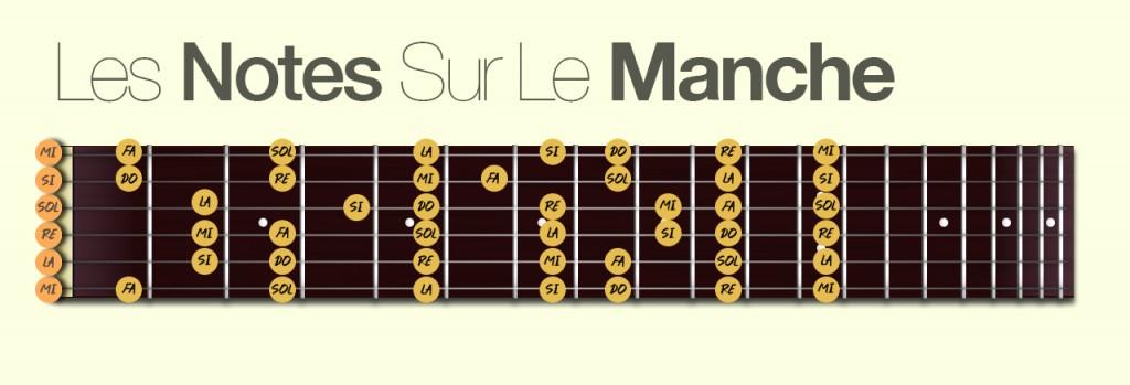 http://apprendre-la-guitare-debutant.com/wp-content/uploads/2016/01/Les-notes-sur-le-manche.jpg