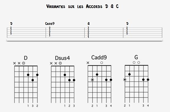 apprendre-la-guitare-debutant_variantes pop rock sur-C_G_D