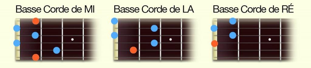 apprendre la guitare debutant - 3 Positions Accord diminué