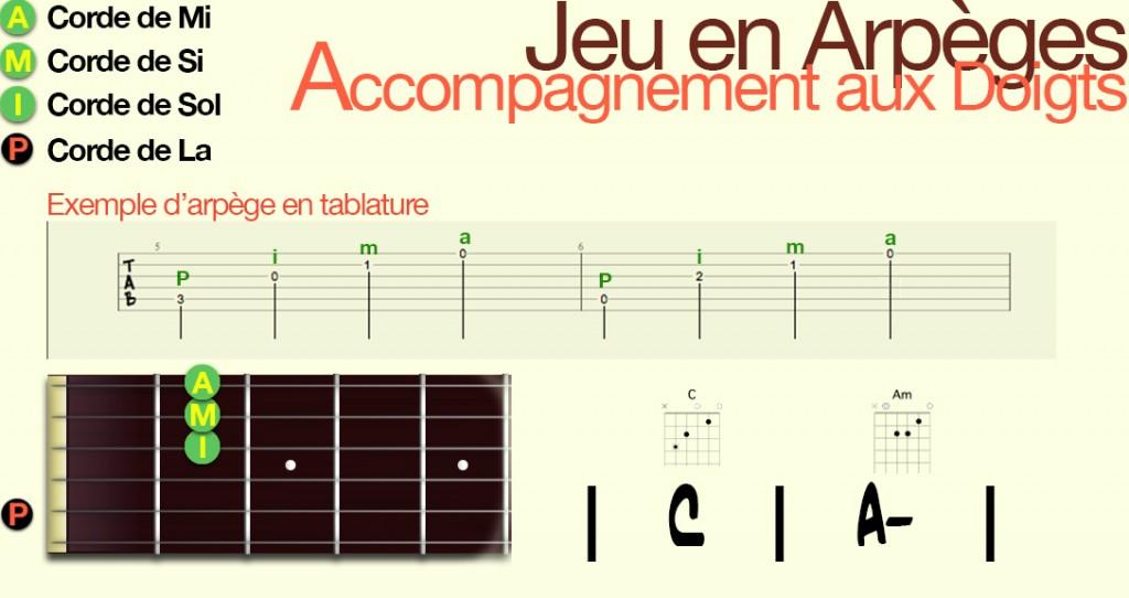 apprendre-la-guitare-debutant-Arpège-jeu aux doigts_Config4