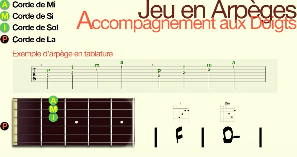 apprendre-la-guitare-debutant-Arpège-jeu aux doigts_Config5
