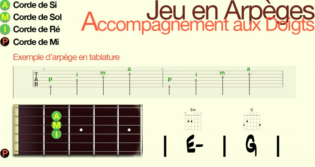 apprendre-la-guitare-debutant-Arpège-jeu aux doigts_Config1
