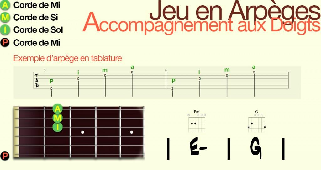 apprendre-la-guitare-debutant-Arpège-jeu aux doigts_Config2