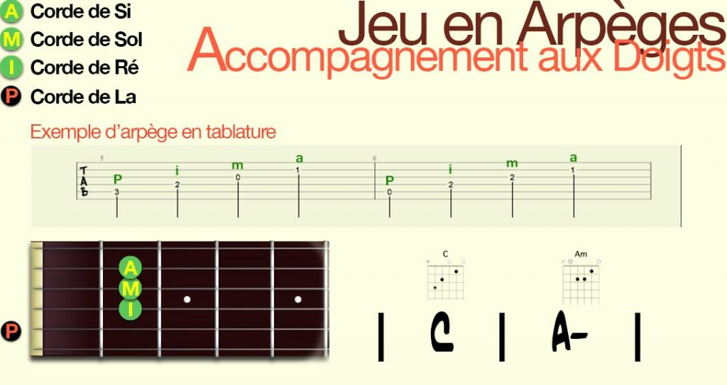 apprendre-la-guitare-debutant-Arpège-jeu aux doigts_Config3
