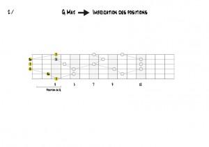 G Position de G
