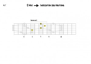G Position de D